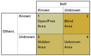 Johari.Window